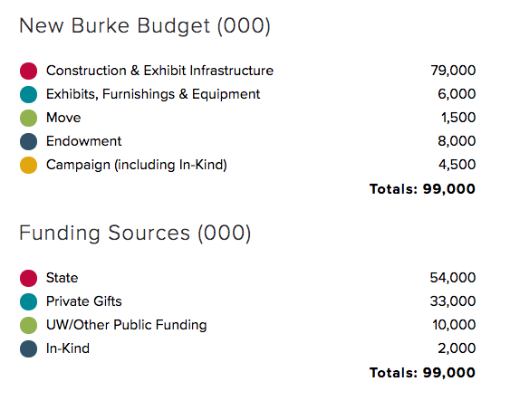 new burke budget. Construction & Exhibit infrastructure $79,000,000; Exhibits, Furnishings & Equipment $6,000,000; Move $1,500,000; Endowment $8,000,000; Campaign (including In-Kind) $4,500,000. Funding Sources - State $54,000,000; Private Gifts $33,000,000; UW/Other Public Funding $10,000,000; In-Kind $2,000,000.