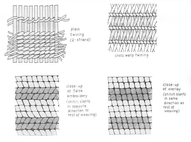 Basket Weaving Types : Basketry