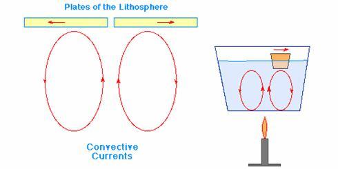 Convection Currents Definition Convection Currents Definition